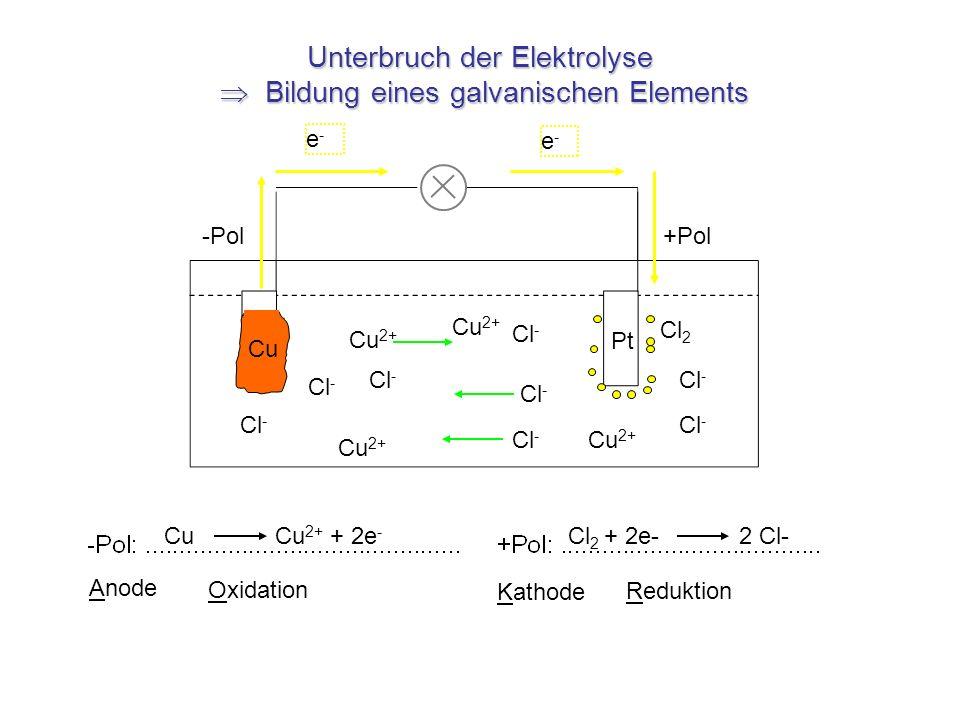 Unterbruch der Elektrolyse Bildung eines galvanischen Elements Cu 2+ Cl - e-e- e-e- Cu Cu 2+ + 2e - Cl 2 + 2e- 2 Cl- Anode Oxidation Reduktion Kathode
