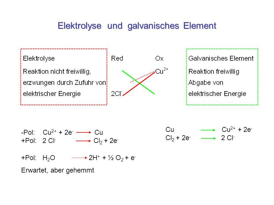 Elektrolyse und galvanisches Element -Pol: Cu 2+ + 2e - Cu +Pol: 2 Cl - Cl 2 + 2e - Cu Cu 2+ + 2e - Cl 2 + 2e - 2 Cl - +Pol: H 2 O 2H + + ½ O 2 + e -