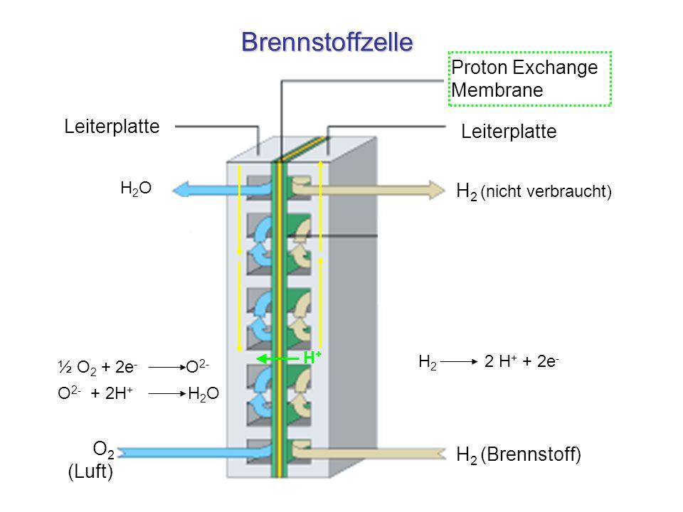 Brennstoffzelle H 2 (nicht verbraucht) O 2 (Luft) H 2 (Brennstoff) Leiterplatte H2OH2O Proton Exchange Membrane H 2 2 H + + 2e - ½ O 2 + 2e - O 2- O 2
