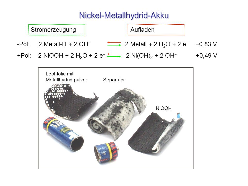 Nickel-Metallhydrid-Akku -Pol: 2 Metall-H + 2 OH 2 Metall + 2 H 2 O + 2 e 0.83 V +Pol: 2 NiOOH + 2 H 2 O + 2 e 2 Ni(OH) 2 + 2 OH +0,49 V Stromerzeugun