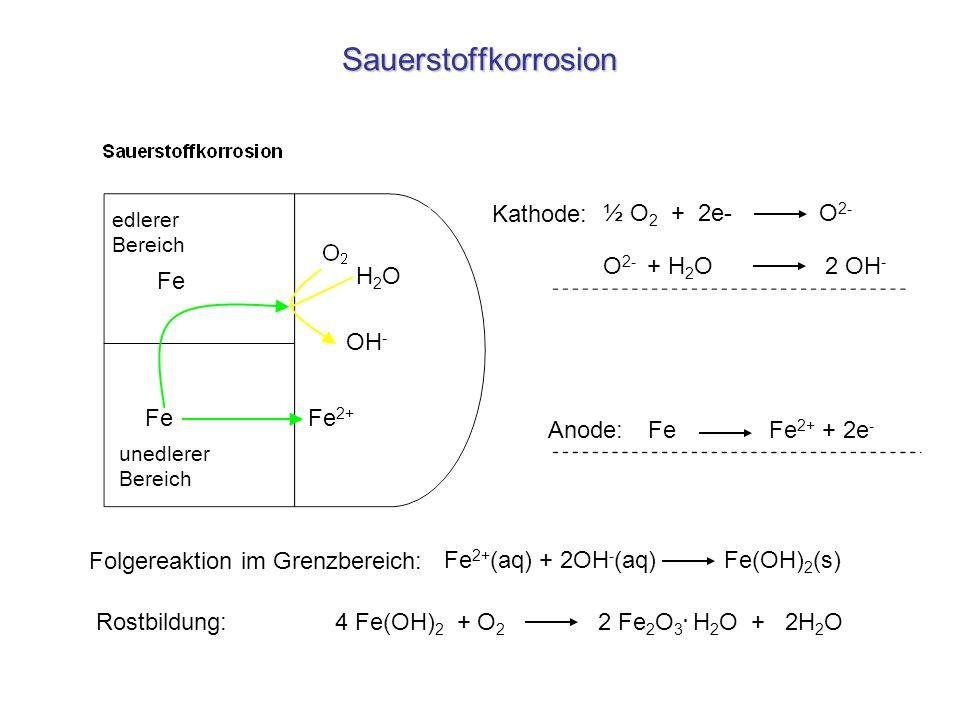 Sauerstoffkorrosion FeFe 2+ Fe OH - Fe 2+ (aq) + 2OH - (aq) Fe(OH) 2 (s) ½ O 2 + 2e- O 2- Anode: Kathode: edlerer Bereich unedlerer Bereich H2OH2O O 2
