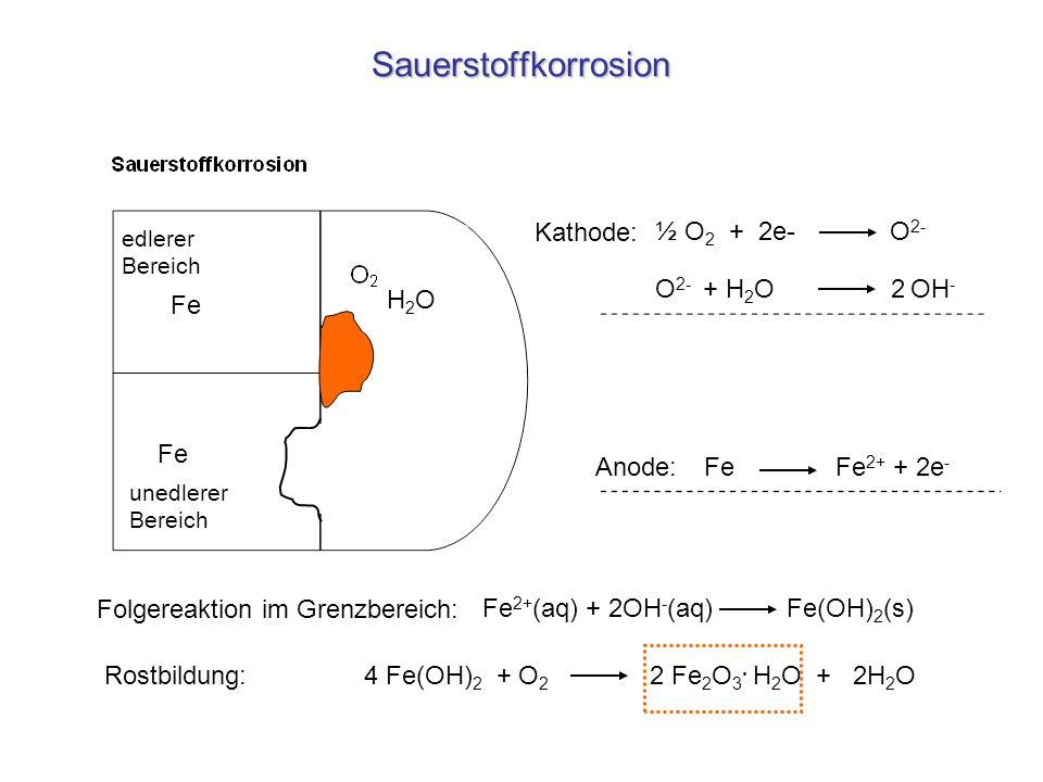 Sauerstoffkorrosion Fe Fe 2+ (aq) + 2OH - (aq) Fe(OH) 2 (s) ½ O 2 + 2e- O 2- Anode: Kathode: edlerer Bereich unedlerer Bereich H2OH2O O 2- + H 2 O 2 O