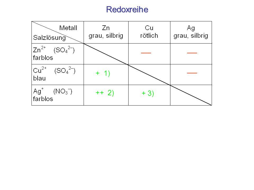 Redoxreihe + 1) ++ 2) + 3) 1) Cu 2+ (aq) + Zn(s) Zn 2+ (aq) + Cu (s) 2) 2Ag + (aq) + Zn (s) Zn 2+ (aq) + 2 Ag (s) 3) 2 Ag + (aq) + Cu (s) Cu 2+ (aq) +