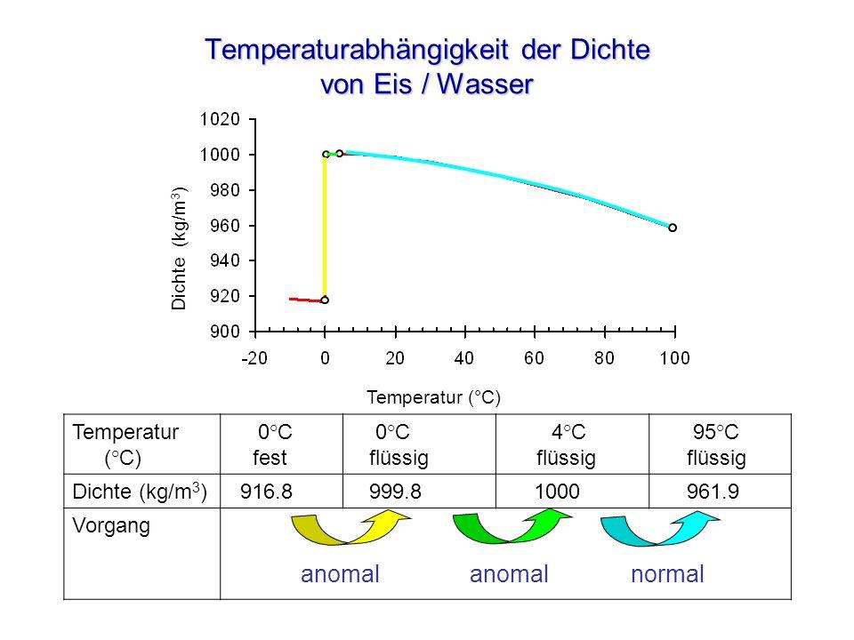 Temperaturabhängigkeit der Dichte von Eis / Wasser Temperatur (°C) Dichte (kg/m 3 ) Temperatur (°C) 0°C fest 0°C flüssig 4°C flüssig 95°C flüssig Dich