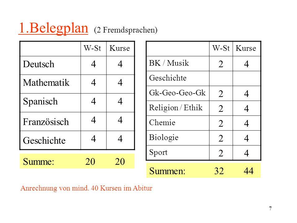 7 1.Belegplan (2 Fremdsprachen) W-StKurse Deutsch44 Mathematik44 Spanisch44 44 44 Französisch Geschichte Summe: 20 20 W-StKurse BK / Musik 24 Geschich
