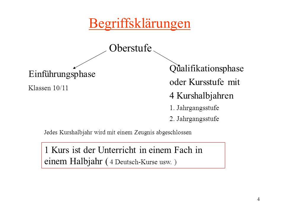 25 Was muss ich bei der Kurswahl entscheiden .4. Kernfach: Naturwissenschaft oder Sprache 5.