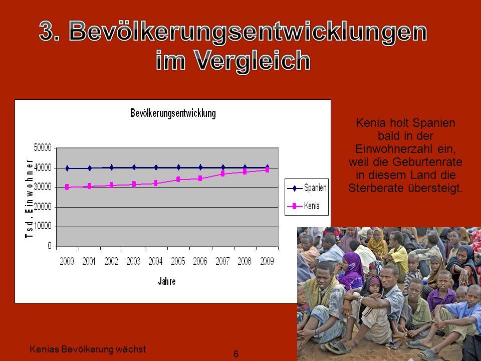 6 Kenia holt Spanien bald in der Einwohnerzahl ein, weil die Geburtenrate in diesem Land die Sterberate übersteigt.