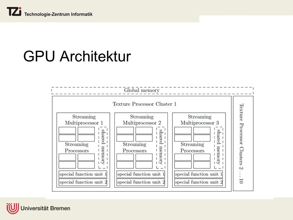 GPU Architektur