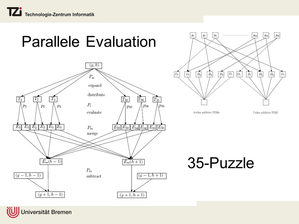 Parallele Evaluation 35-Puzzle