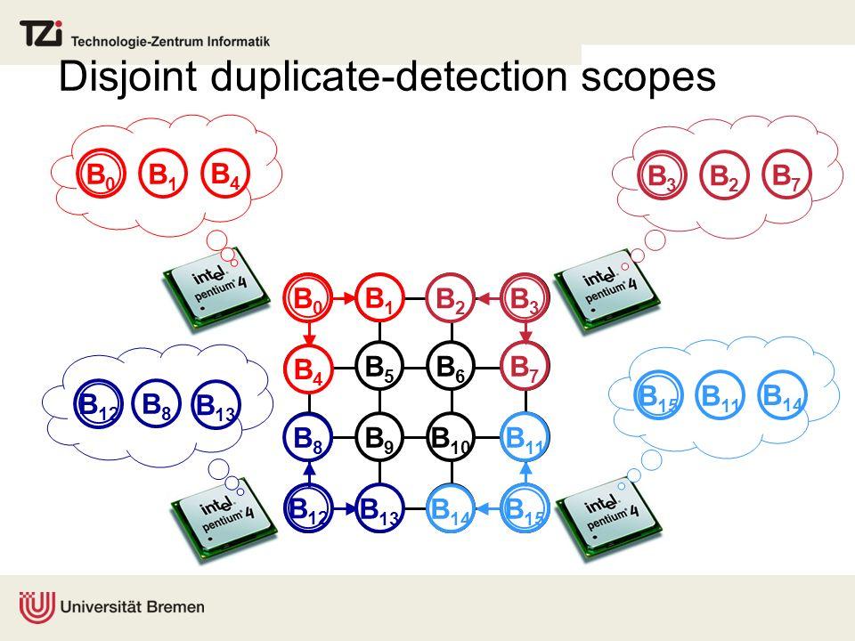 Finding disjoint duplicate-detection scopes B1B1 B0B0 B4B4 0000 0 0 000 00 1 0000 0 1 1 0 2 1 B2B2 B3B3 B7B7 0 1 0 B8B8 B 12 B 13 B 11 B 15 B 14 1 2 2 01 2 2 2 2 1 2 2 2 2 2 0 1 1 1 0 1 0 2 3 3 2 B1B1 B5B5 B6B6 B4B4 B9B9 2 3 3 4 3 3