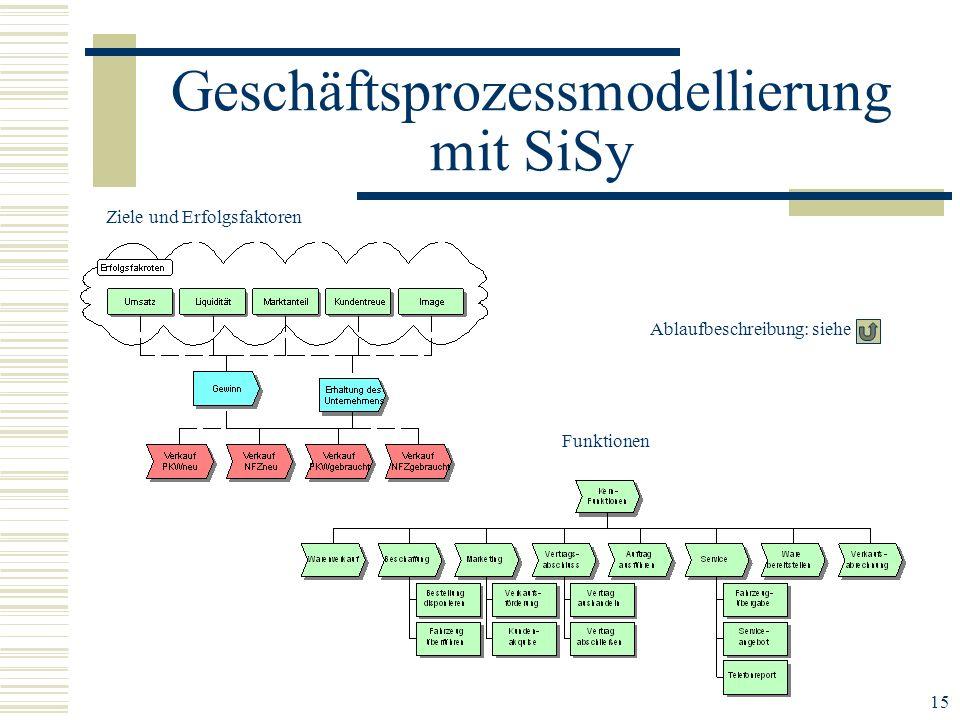 15 Geschäftsprozessmodellierung mit SiSy Ablaufbeschreibung: siehe Ziele und Erfolgsfaktoren Funktionen