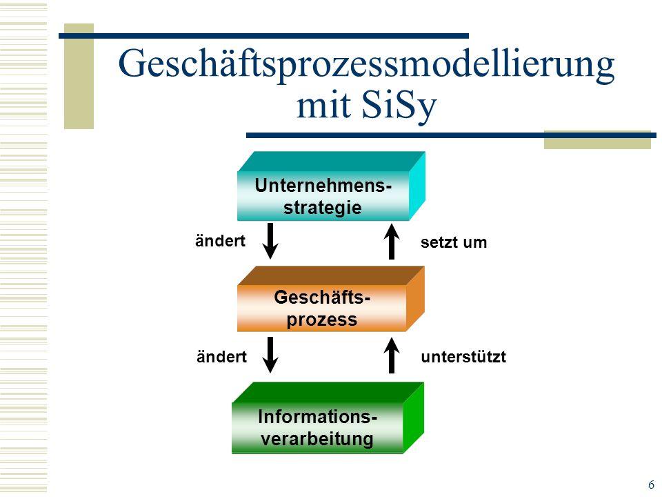 6 setzt um unterstützt ändert Unternehmens- strategie Geschäfts- prozess Informations- verarbeitung Informations- verarbeitung Geschäfts- prozess Unte