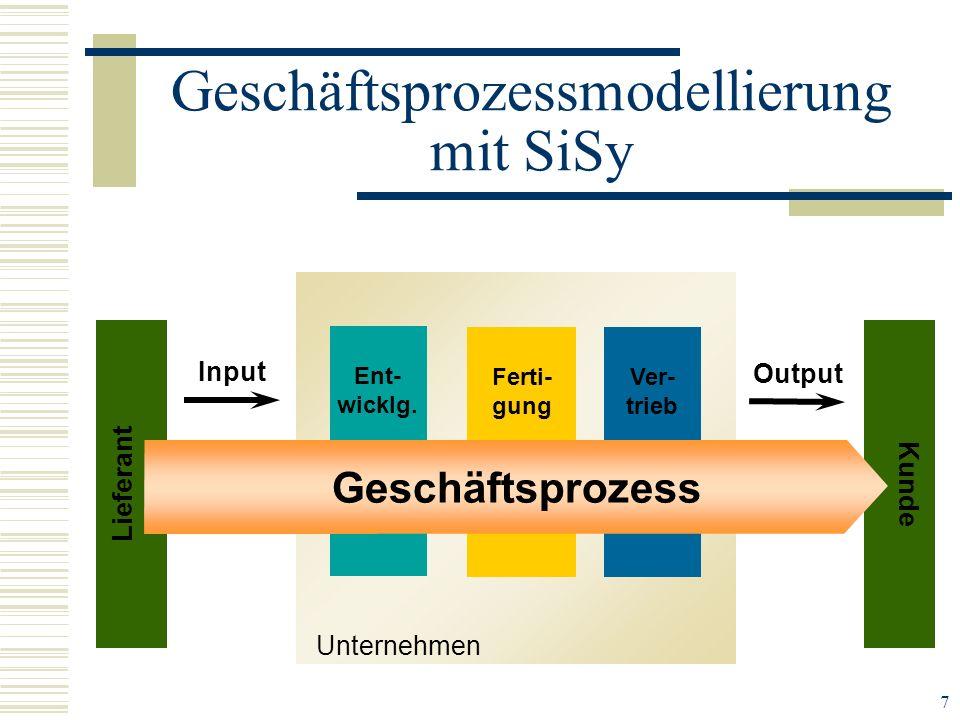 7 Geschäftsprozessmodellierung mit SiSy Unternehmen Ent- wicklg. Ferti- gung Ver- trieb Input Kunde Lieferant Geschäftsprozess Output
