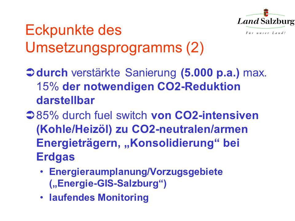 Eckpunkte des Umsetzungsprogramms (2) durch verstärkte Sanierung (5.000 p.a.) max. 15% der notwendigen CO2-Reduktion darstellbar 85% durch fuel switch