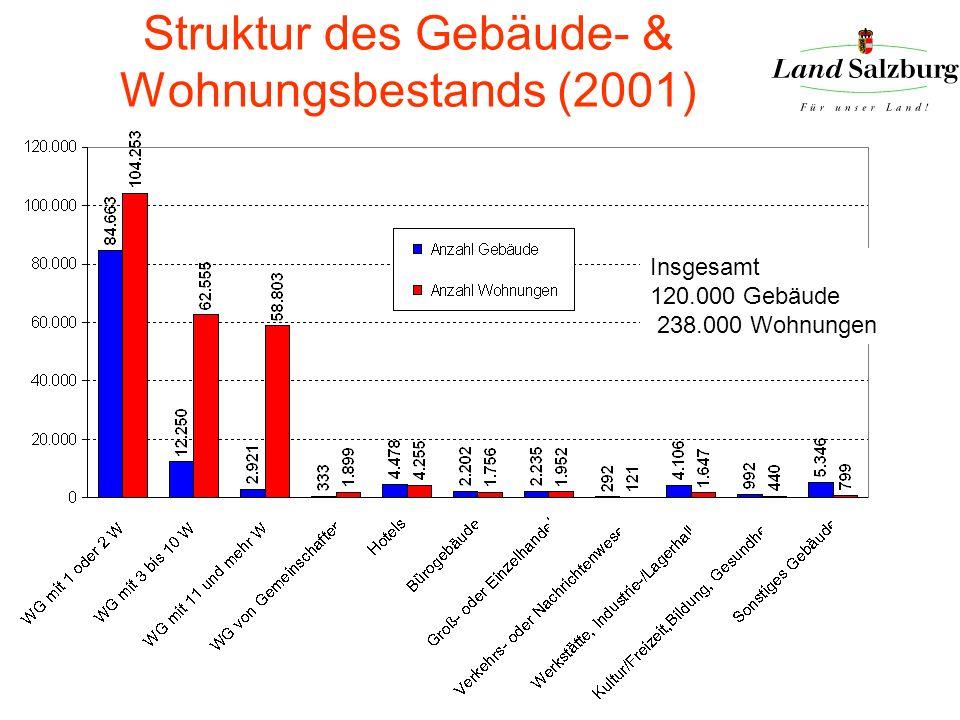 Struktur des Gebäude- & Wohnungsbestands (2001) Insgesamt 120.000 Gebäude 238.000 Wohnungen