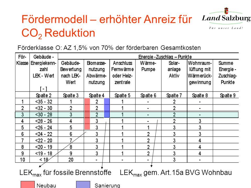 Fördermodell – erhöhter Anreiz für CO 2 Reduktion Förderklasse O: AZ 1,5% von 70% der förderbaren Gesamtkosten LEK max für fossile Brennstoffe LEK max