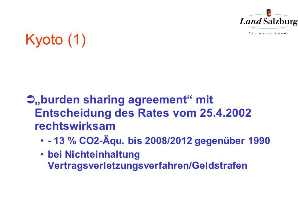 Kyoto (1) burden sharing agreement mit Entscheidung des Rates vom 25.4.2002 rechtswirksam - 13 % CO2-Äqu. bis 2008/2012 gegenüber 1990 bei Nichteinhal