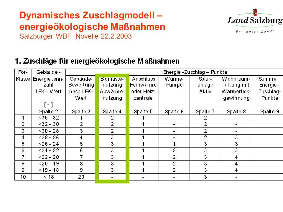 Dynamisches Zuschlagmodell – energieökologische Maßnahmen Salzburger WBF Novelle 22.2.2003