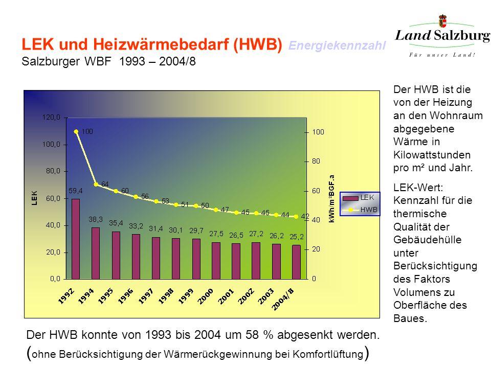 LEK und Heizwärmebedarf (HWB) Energiekennzahl Salzburger WBF 1993 – 2004/8 Der HWB ist die von der Heizung an den Wohnraum abgegebene Wärme in Kilowat