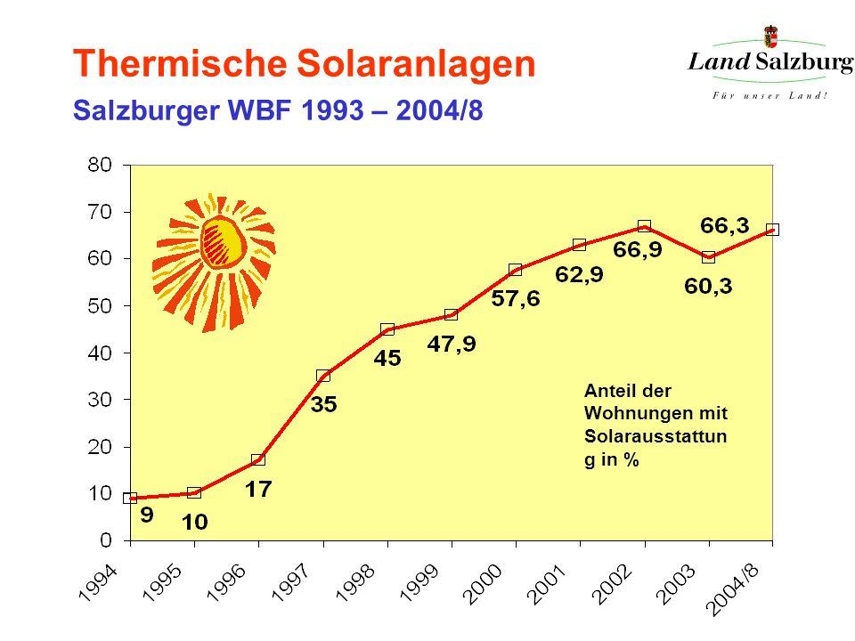 Thermische Solaranlagen Salzburger WBF 1993 – 2004/8 Anteil der Wohnungen mit Solarausstattun g in %