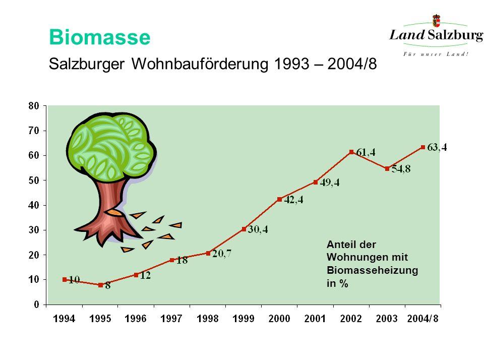 Biomasse Salzburger Wohnbauförderung 1993 – 2004/8 Anteil der Wohnungen mit Biomasseheizung in %