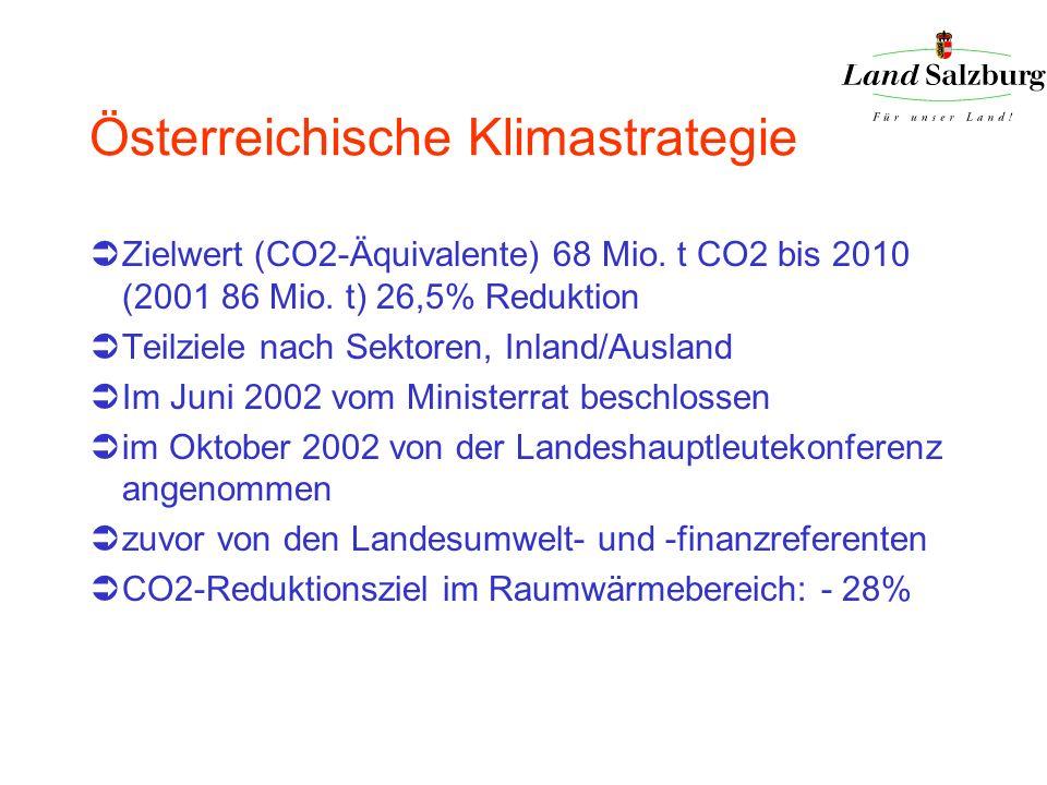 Österreichische Klimastrategie Zielwert (CO2-Äquivalente) 68 Mio. t CO2 bis 2010 (2001 86 Mio. t) 26,5% Reduktion Teilziele nach Sektoren, Inland/Ausl