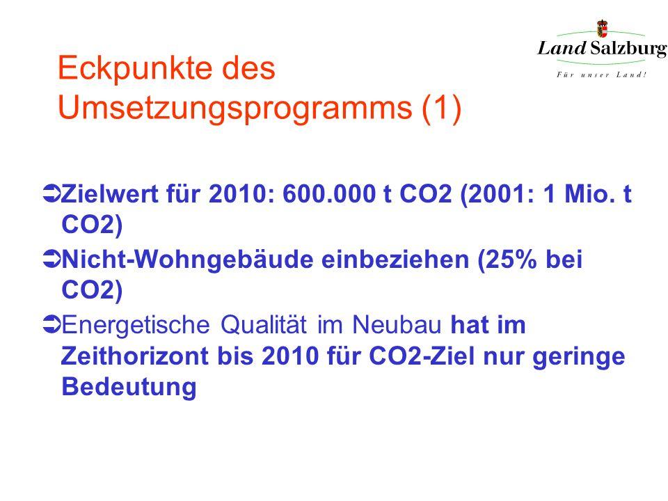Eckpunkte des Umsetzungsprogramms (1) Zielwert für 2010: 600.000 t CO2 (2001: 1 Mio. t CO2) Nicht-Wohngebäude einbeziehen (25% bei CO2) Energetische Q