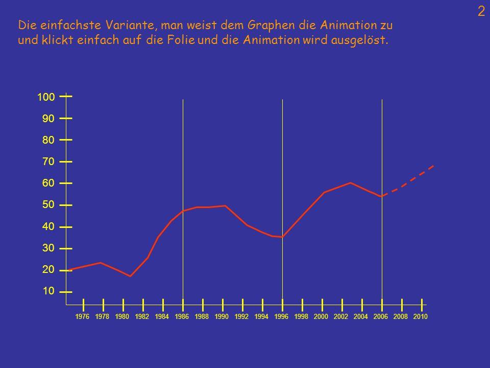2 197619781980198219841986198819901992199419961998200020022004200620082010 10 100 20 30 40 50 60 70 80 90 Die einfachste Variante, man weist dem Graph