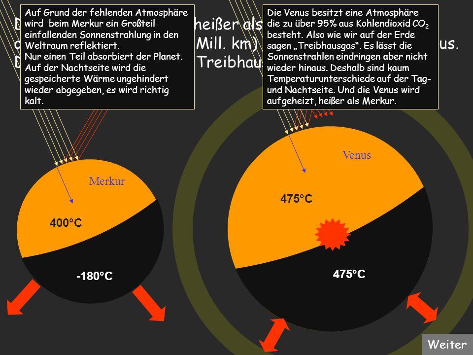400°C -180°C 475°C Merkur Venus Die Venus ist mit 470°C heißer als der Merkur (400°C) obwohl dieser näher (58 Mill. km) an der Sonne ist als Venus. Di