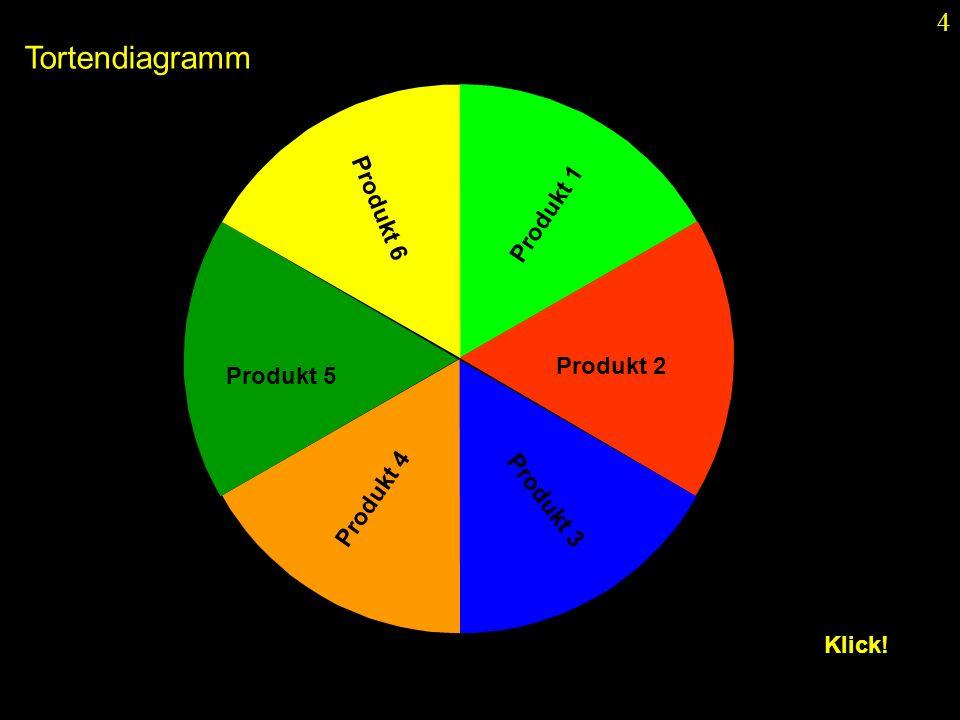 5 Produkt 1 Produkt 2 Produkt 3 Produkt 4 Produkt 5 Produkt 6 Tortendiagramm Klick!