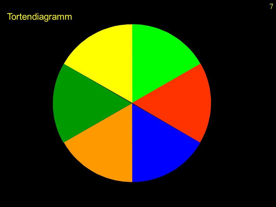 7 Tortendiagramm