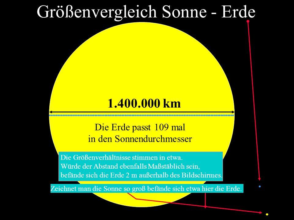 1.400.000 km Die Erde passt 109 mal in den Sonnendurchmesser Größenvergleich Sonne - Erde Die Größenverhältnisse stimmen in etwa. Würde der Abstand eb
