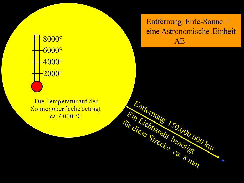 Ein Lichtstrahl benötigt für diese Strecke ca. 8 min. Die Temperatur auf der Sonnenoberfläche beträgt ca. 6000 °C 2000° 4000° 6000° 8000° Entfernung 1
