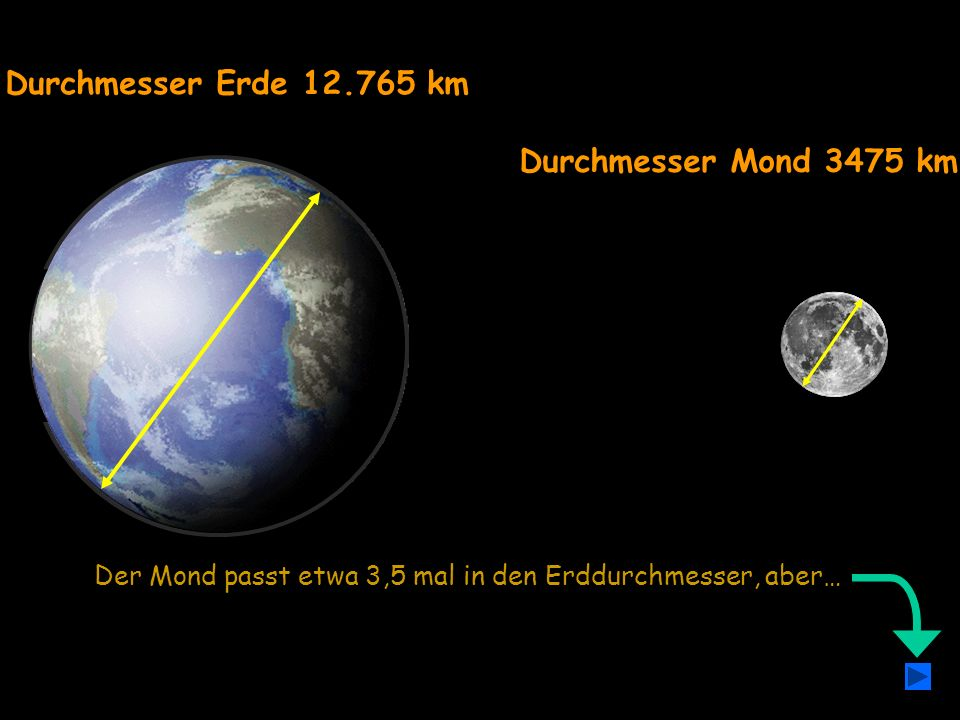 Durchmesser Mond 3475 km Durchmesser Erde 12.765 km Der Mond passt etwa 3,5 mal in den Erddurchmesser, aber…