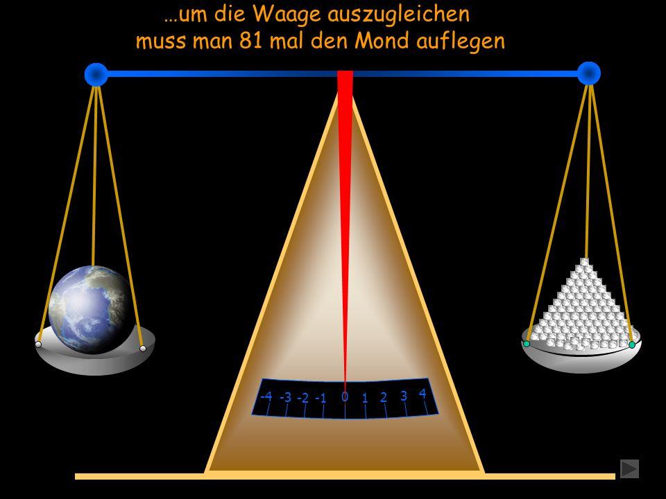 0 1 -2 2 -3 3 -4 4 …um die Waage auszugleichen muss man 81 mal den Mond auflegen
