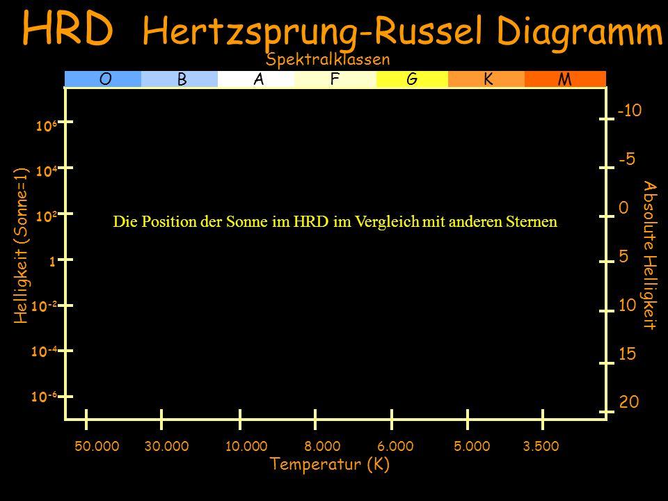 Sonne Wega Helligkeit (Sonne=1) 20 15 10 5 0 -5 -10 Absolute Helligkeit 10 -6 10 -4 10 -2 1 10 4 10 6 10 2 GOBAFKM Beteigeuze Rigel 50.000 30.000 10.000 8.000 6.000 5.000 3.500 Temperatur (K) Weißer Zwerg HRD Hertzsprung-Russel Diagramm Spektralklassen