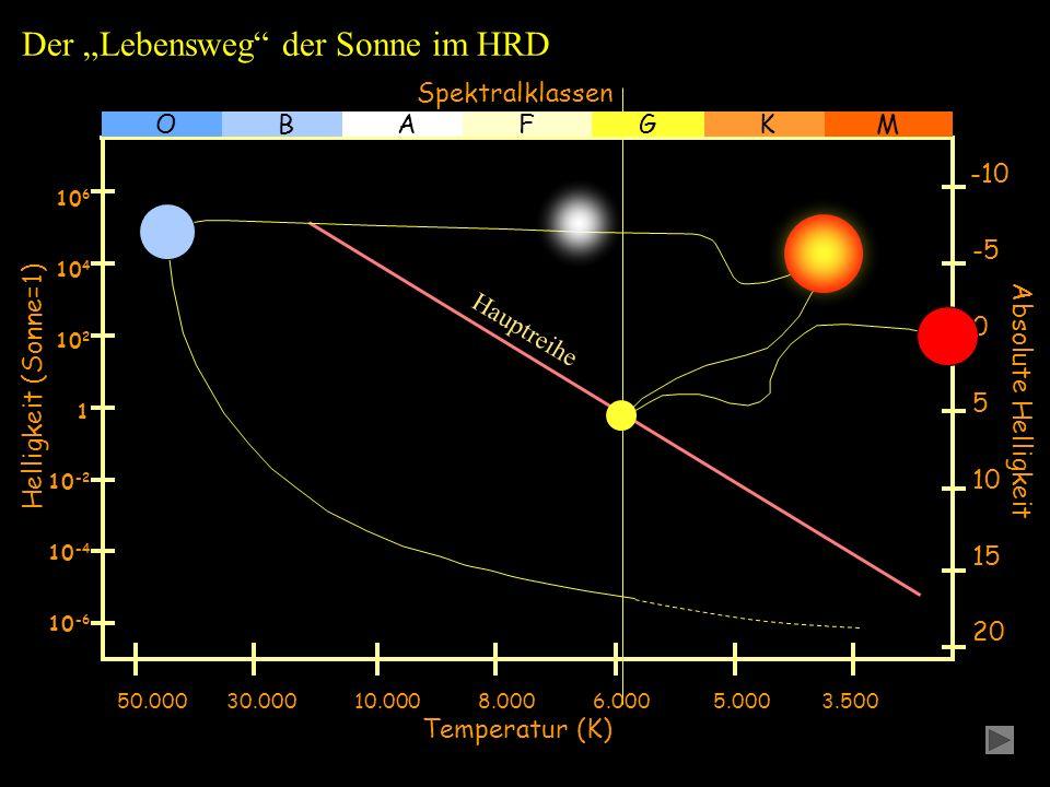 Helligkeit (Sonne=1) Spektralklassen 20 15 10 5 0 -5 -10 Absolute Helligkeit 10 -6 10 -4 10 -2 1 10 4 10 6 10 2 GOBAFK 50.000 30.000 10.000 8.000 6.000 5.000 3.500 Temperatur (K) Der Lebensweg der Sonne im HRD M Hauptreihe