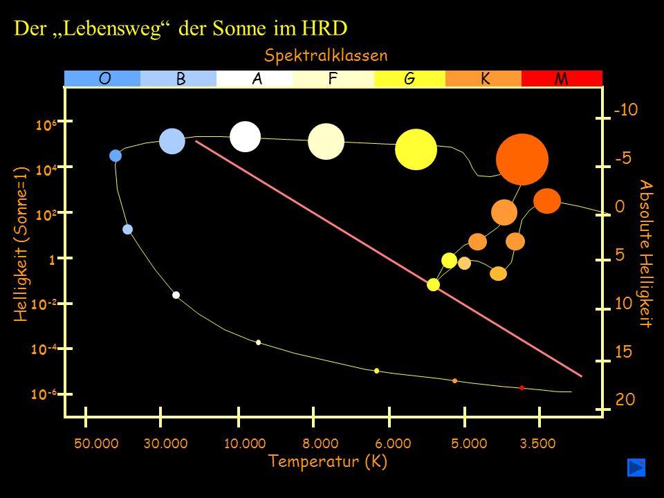 Helligkeit (Sonne=1) Spektralklassen 20 15 10 5 0 -5 -10 Absolute Helligkeit 10 -6 10 -4 10 -2 1 10 4 10 6 10 2 GOBAFKM 50.000 30.000 10.000 8.000 6.000 5.000 3.500 Temperatur (K) Der Lebensweg der Sonne im HRD