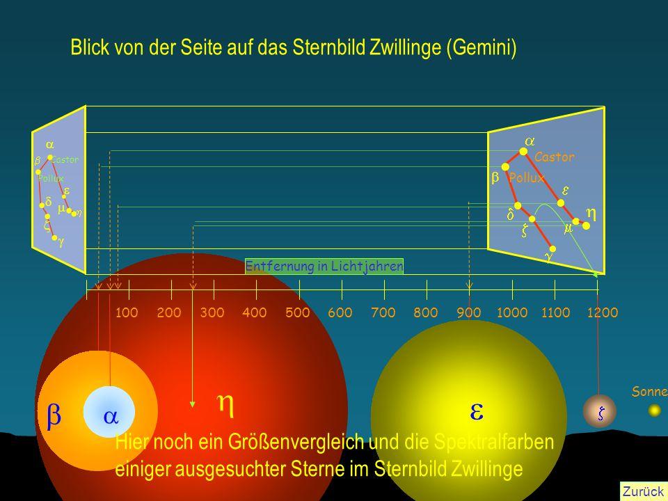 100500200300400600700800900100011001200 Entfernung in Lichtjahren Pollux Castor Sonne Blick von der Seite auf das Sternbild Zwillinge (Gemini) Hier no