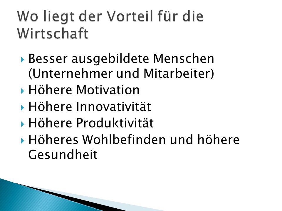 Besser ausgebildete Menschen (Unternehmer und Mitarbeiter) Höhere Motivation Höhere Innovativität Höhere Produktivität Höheres Wohlbefinden und höhere