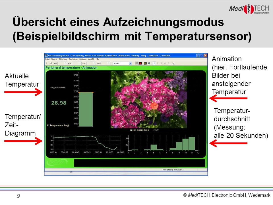 © MediTECH Electronic GmbH, Wedemark Artikelnummer Physiology Suite: 8675 BioGraph Infiniti mit Physiology Suite: 8698 10
