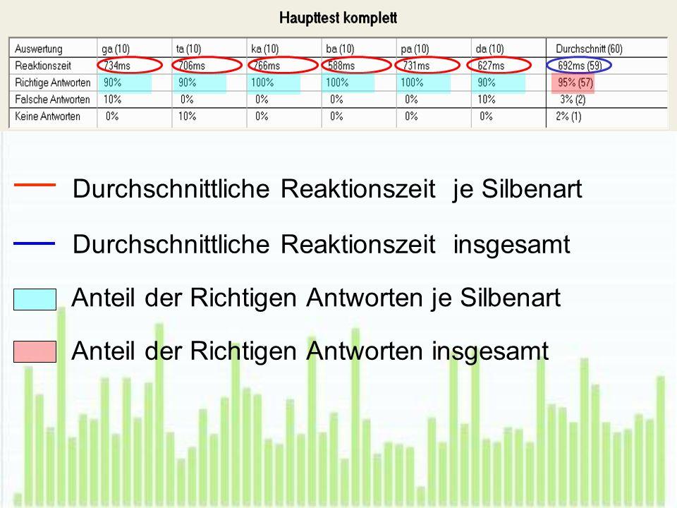 Durchschnittliche Reaktionszeit je Silbenart Durchschnittliche Reaktionszeit insgesamt Anteil der Richtigen Antworten je Silbenart Anteil der Richtigen Antworten insgesamt