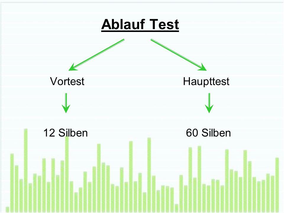 Ablauf Test VortestHaupttest 12 Silben60 Silben