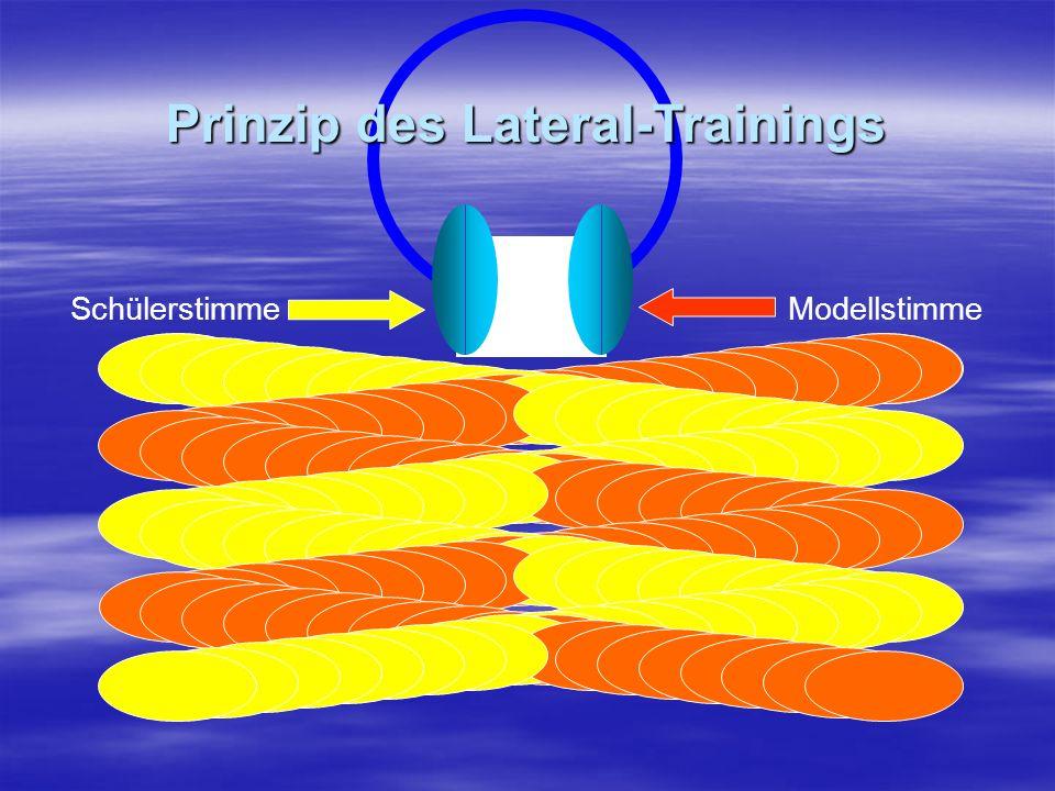 ModellstimmeSchülerstimme Prinzip des Lateral-Trainings