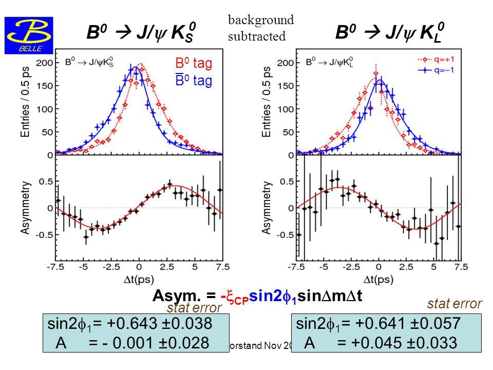HEPHY Vorstand Nov 200611 B 0 J/ K S 0 B 0 J/ K L B 0 tag _ 0 Asym. = - CP sin2 1 sin m t sin2 1 = +0.643 ±0.038 A = - 0.001 ±0.028 sin2 1 = +0.641 ±0