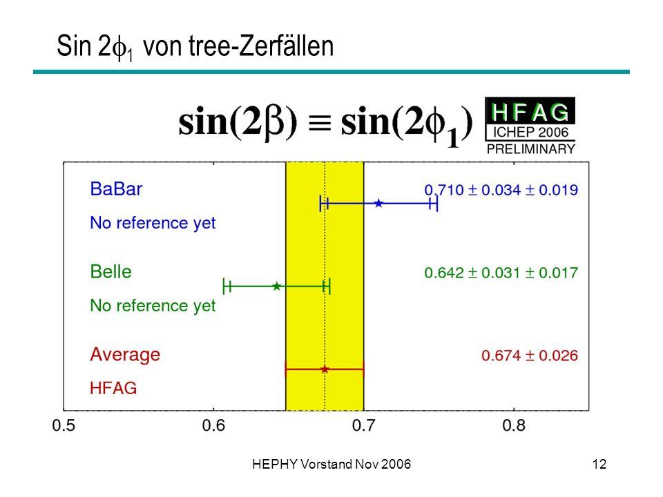 HEPHY Vorstand Nov 200612 Sin 2 1 von tree-Zerfällen