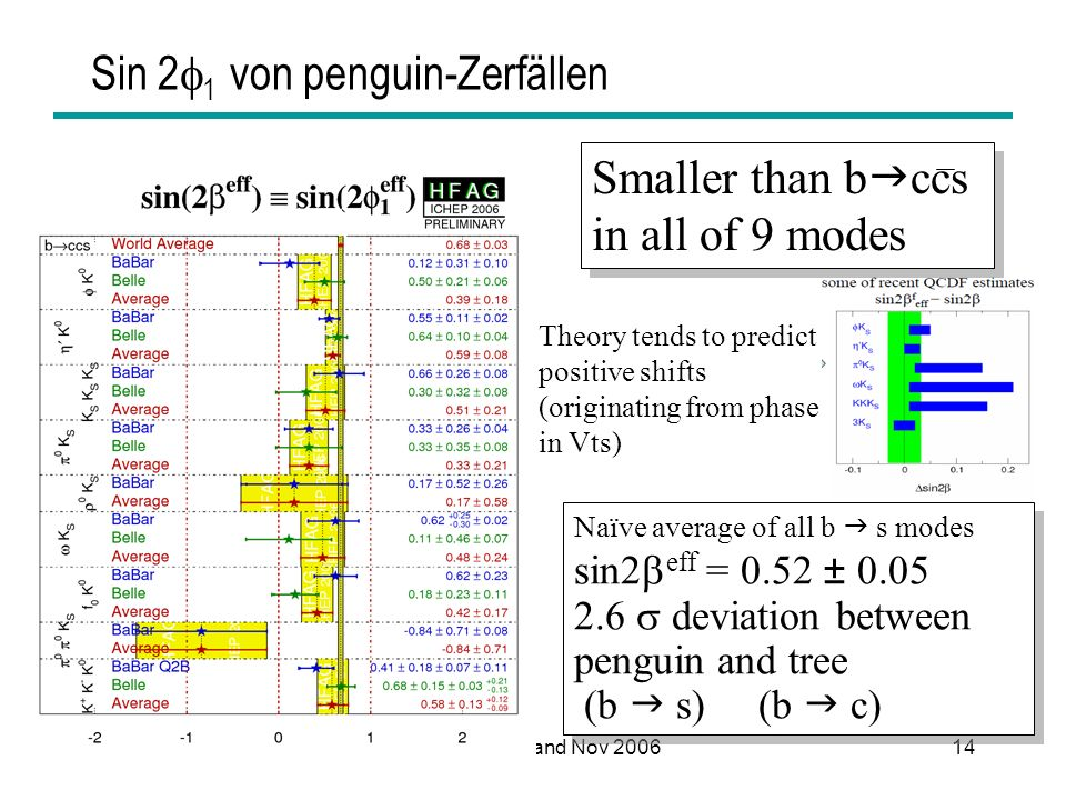 HEPHY Vorstand Nov 200614 Sin 2 1 von penguin-Zerfällen Theory tends to predict positive shifts (originating from phase in Vts) Smaller than b ccs in