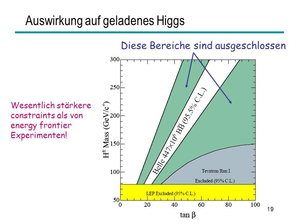 HEPHY Vorstand Nov 200619 Auswirkung auf geladenes Higgs Diese Bereiche sind ausgeschlossen Wesentlich stärkere constraints als von energy frontier Ex