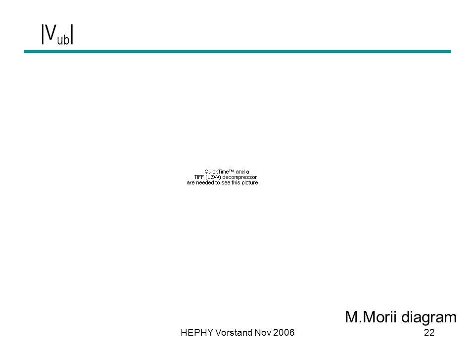 HEPHY Vorstand Nov 200622 |V ub | M.Morii diagram