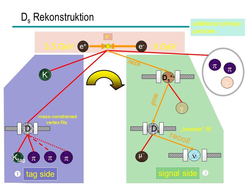 HEPHY Vorstand Nov 200623 D s Rekonstruktion K tag D mass-constrained vertex fits 3.5 GeV8 GeV K Ds-Ds- µ inverse fit tag side signal side additional